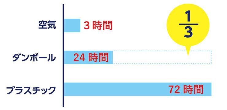 ウイルス残存時間がプラスチック製に比べ3分の1